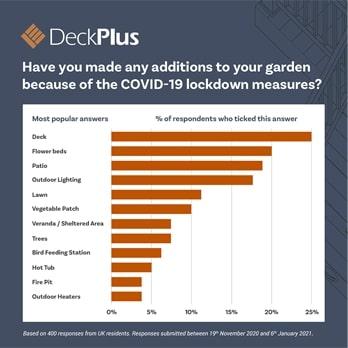 DeckPlus Survey
